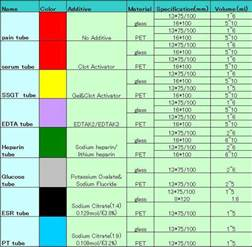 blood collection color guide cmp lab draw color