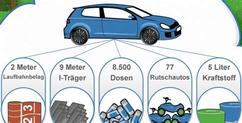 Auto Wertermittlung Ohne Email by Auto Recycling Infografik