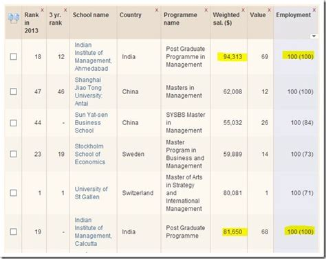International Mba Rankings Us News by Iims Calcutta And Ahmedabad Beats School Of