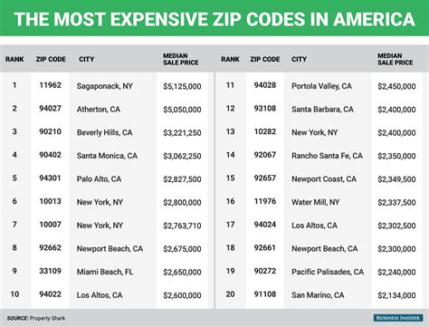 house prices in the most expensive zip codes in the us