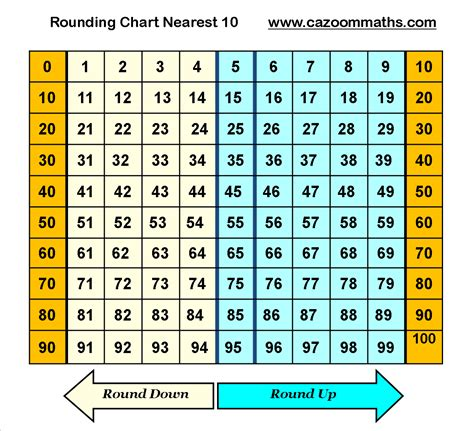 printable hundreds chart for rounding rounding decimals to the nearest ten worksheet round