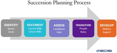 how to develop a high impact succession plan edsi blog