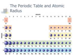 search results for ion periodic table calendar 2015