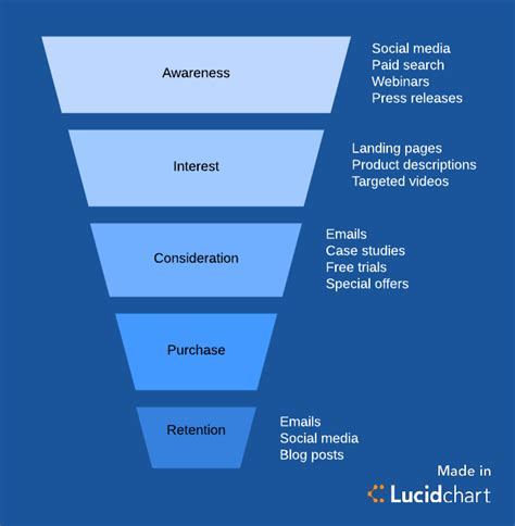 marketing pipeline template what is a marketing funnel lucidchart