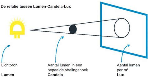 lumen candela led versus tl lumen naar gunneman lighting concepts