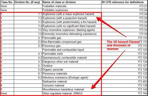 dot hazardous materials table hazardous materials transportation placarding requirements