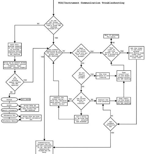 troubleshooting flowchart troubleshooting flowchart flowchart in word