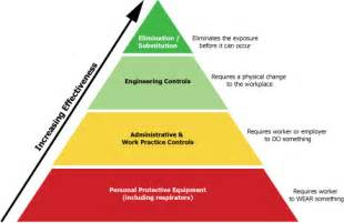 how to apply osha s hierarchy of controls to mitigate