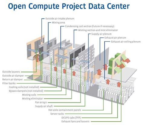 layout ruang data center data center design 010 data center design pinterest