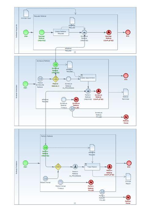 bpmn workflow healthcare standards ihe xber workflow profile in bpmn