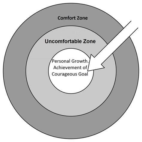 You Accidentally Order Something Out Of Your Comfort Zone Now What by Are You Stuck In Your Comfort Zone Erin E Miller Lpc