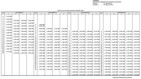 format kenaikan gaji berkala polri tabel daftar kenaikan gaji pns tni dan polri tahun 2014