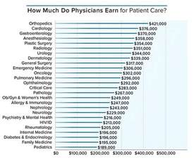how much salary does a doctor make business insider