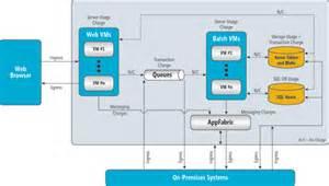cloud computing microsoft azure for enterprises