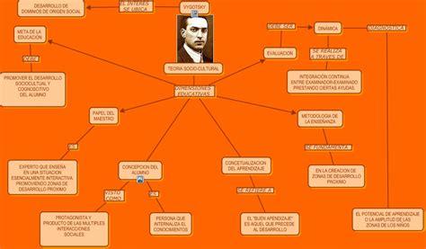 modelo de aprendizaje sociocultural de lev vygotsky teoria sociocultural