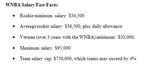highest paid wnba salary highest paid female basketball player basketball scores