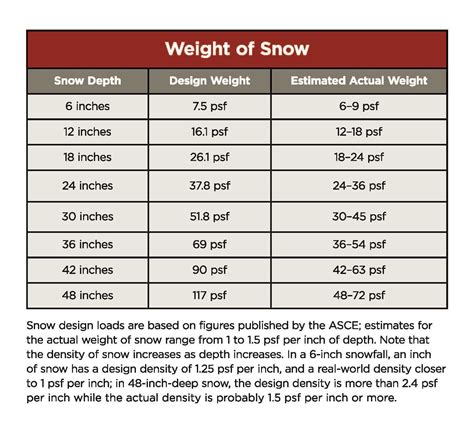 Design My Own Kitchen Online with more snow in the forecast are decks at risk jlc