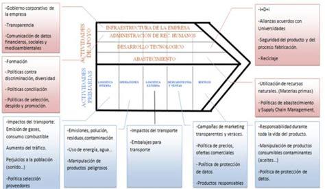 concepto de cadenas globales de valor cadena de valor empresarial escuelapedia recursos