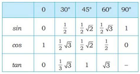 sinus cosinus tabelle perbandingan trigonometri sudut sudut istimewa madematika