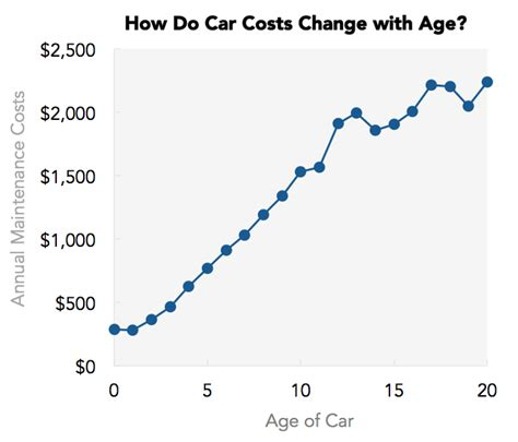 Maintenance Cost Of Cars by The Lemon Index Which Cars The Highest Maintenance