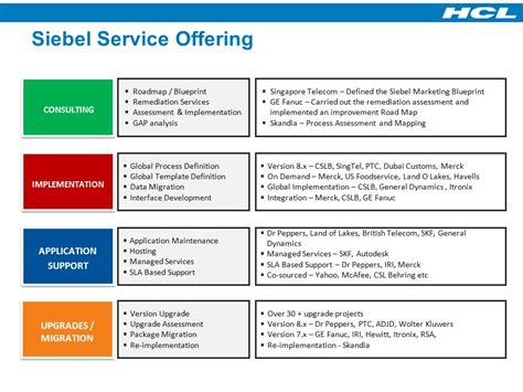 Hcl S Crm Practice An Overview Ppt Download Service Offering Template