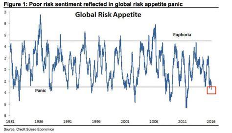 Credit Suisse Form 20 F Cs Panic