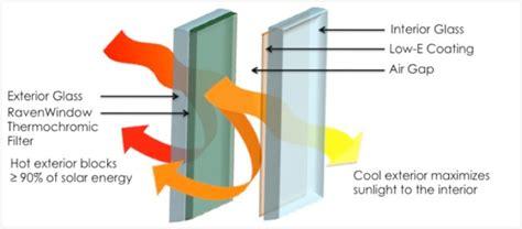Awning Tech Smart Windows Colorado Thermochromic Glass