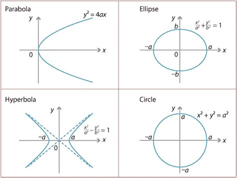 conic sections equations picture suggestion for circle graph conics