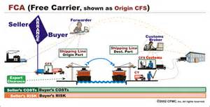 Universal Cargo Management Incoterms Image Gallery Ddp Incoterms