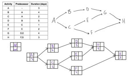 Network Diagram Excel
