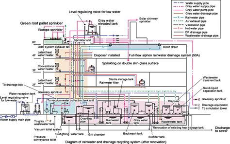 drainage schemes the frontier center for environmental symbiosis technology