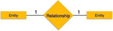 tutorialspoint in dbms er diagram representation