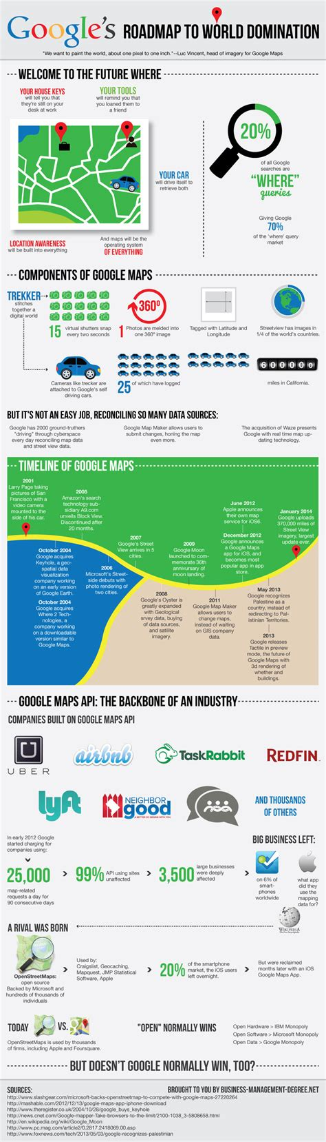 google images infographic infographic google s roadmap to world domination the drum