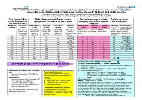 Opioid Conversion Table Pdf by Opiate Comparison Chart Opioid Potency Comparison Http