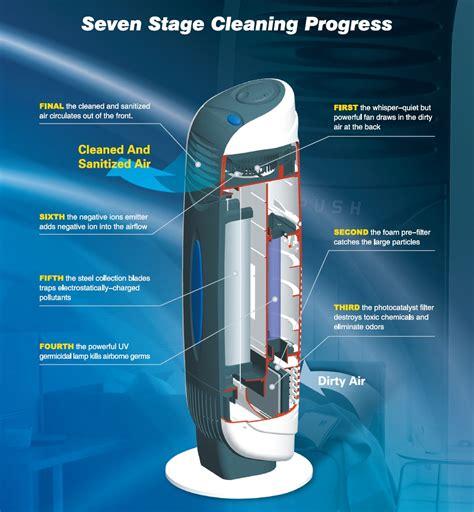 Lu Uv uv plasma ionisator luftreiniger ca 388 clean air optima