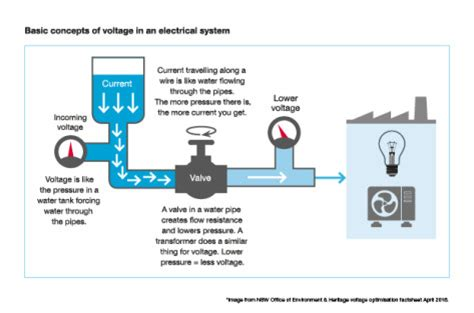power factor correction voltage optimisation capacitor power factor correction captech