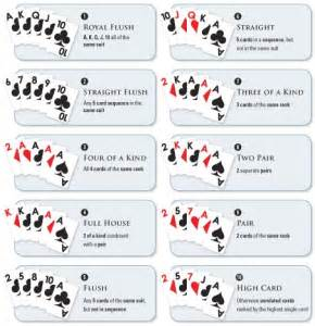 Understanding poker hands in texas hold em