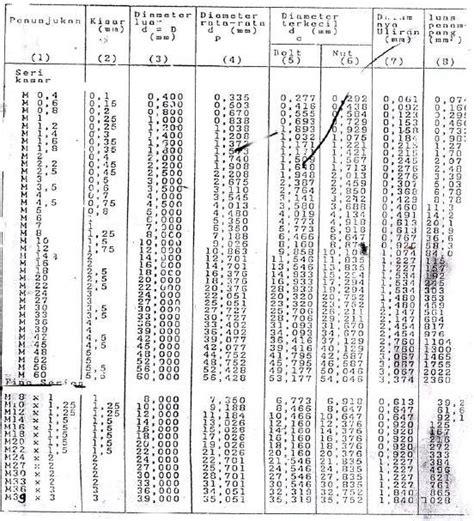 Oven Listrik National cara menentukan ukuran baut cv laskar teknik