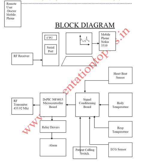 block diagram software engineering block diagram of wireless communication system the