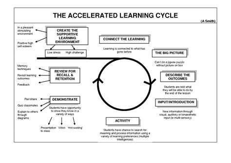 learning cycle lesson plan template pedagogy and planning religious education