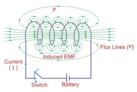induced voltage of an inductor self inductance electrical4u
