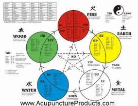 Five Elements Five Element Acupuncture Chart