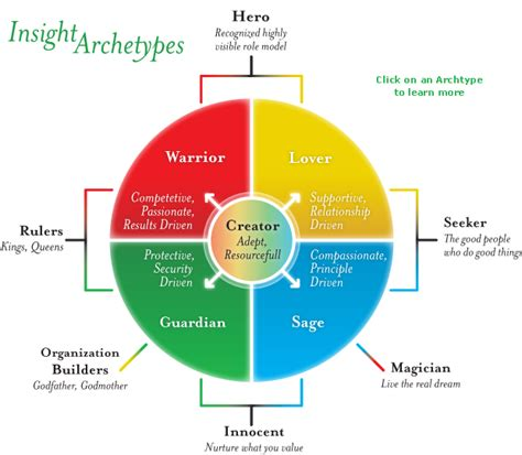 color archetypes incolor insight achieving growth through awareness