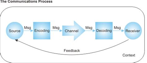 interpersonal communication process diagram the communication processbusinessprocess