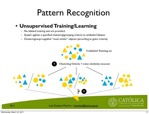 Pattern Recognition Education | introduction to pattern recognition