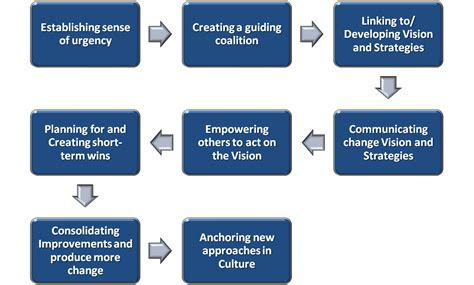 kotter suggests that leadership and management rgb global leading and managing change