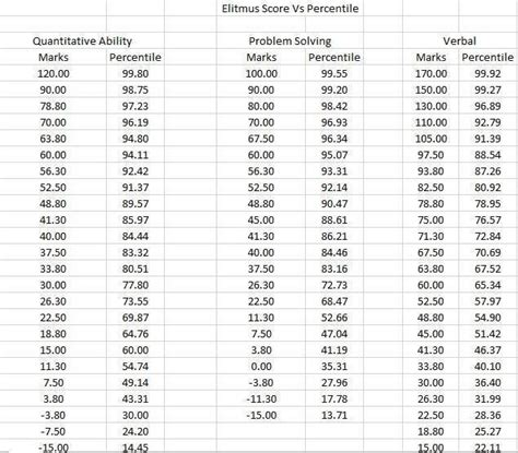 Uf Mba Miller Analogies Test by Percentile Rank