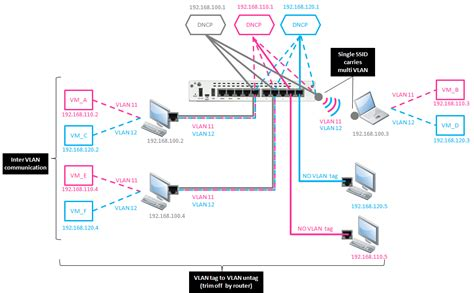 exle of a home networking setup with vlans isa550w with multi ssids each with separate dhcp and vlan