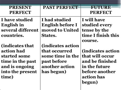 pattern past future perfect verb tenses