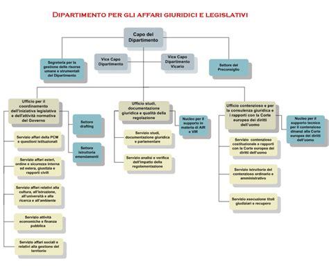 governo italiano presidenza consiglio dei ministri governo italiano presidenza consiglio dipartimento